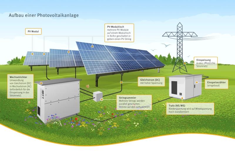 Aufbau einer Solaranlage