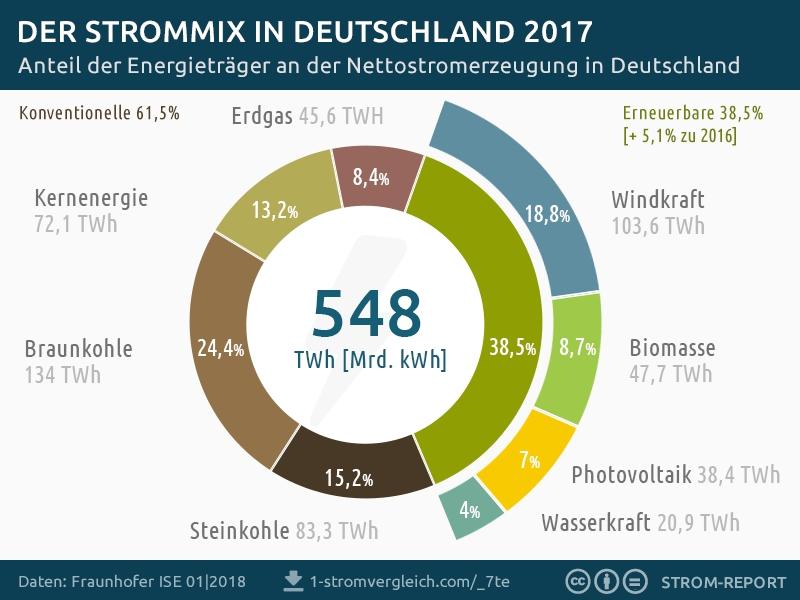 Strommix in Deutschland 2017