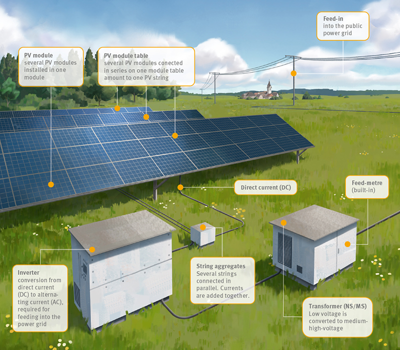[Translate to EN:] Aufbau einer Solaranlage