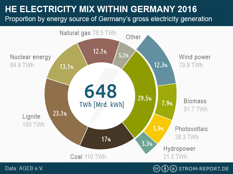 Questions Wind energy power generation energy mix